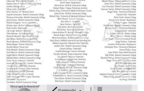 'Oh, the places you'll go':  Senior post graduation plans