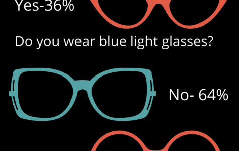 Harmful blue light coming from computers;Some students wear new glasses to help
