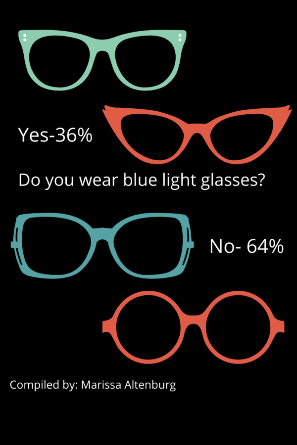 Harmful+blue+light+coming+from+computers%3BSome+students+wear+new+glasses+to+help