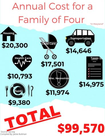 Annual Cost for a Family of Four