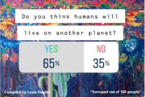 Do you think humans will live on another planet?