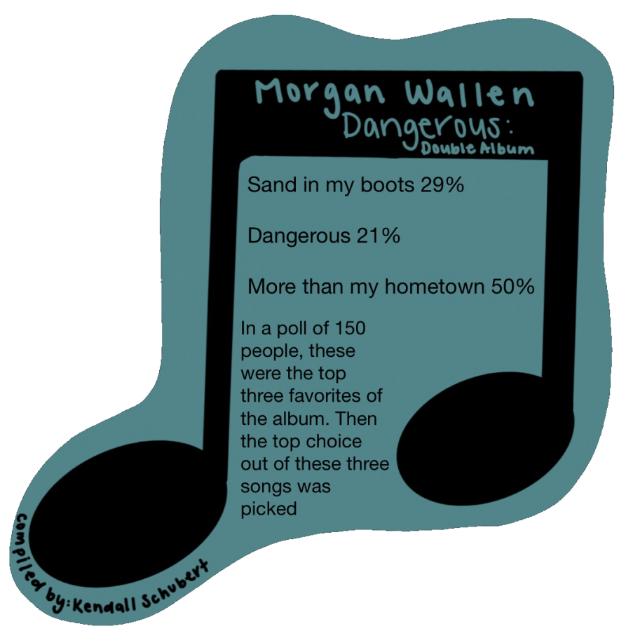 Morgan Wallen- Dangerous: The Double Album