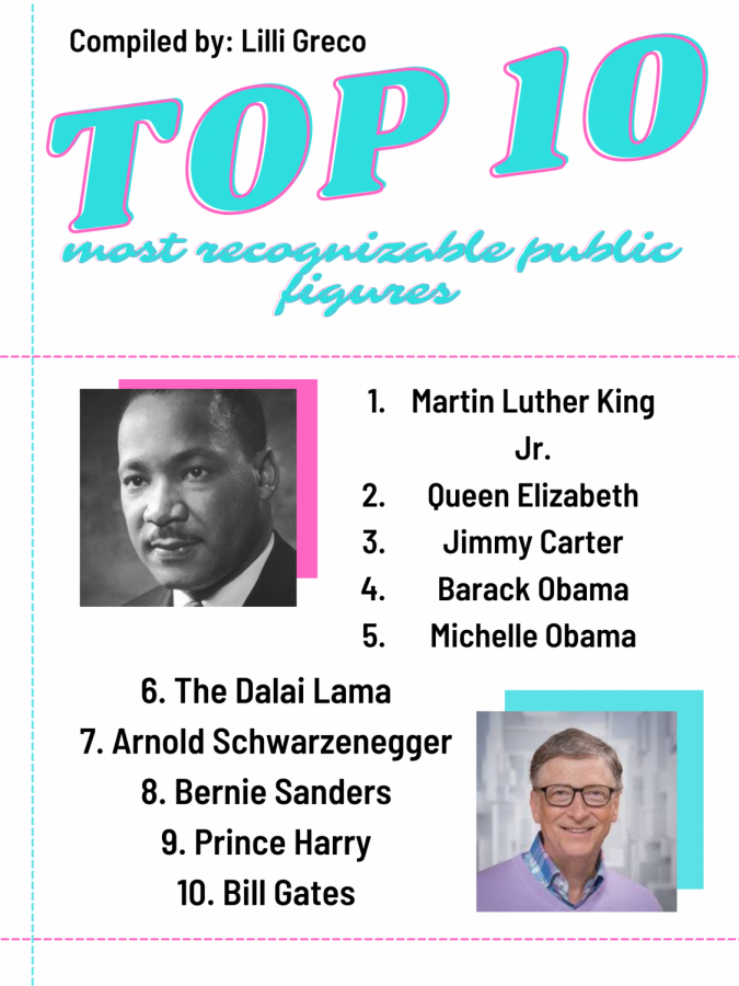 Top 10 most recognizable public figures